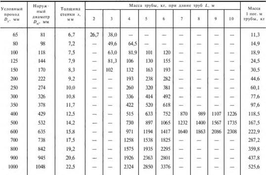 Таблица размеров ВГП труб