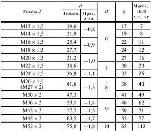 масса контргаек таблица