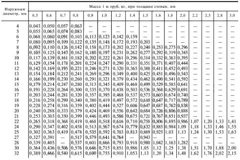 Таблица размеров нержавеющих труб